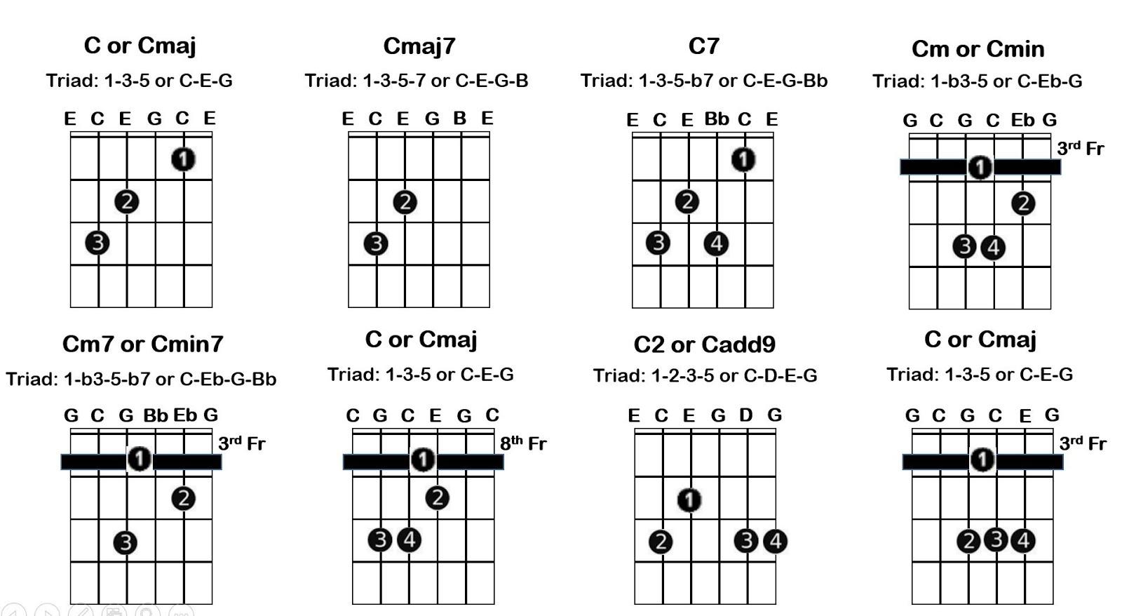 B15 Guitar Chord Cheat   Chord Walls