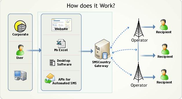 Apa itu SMS Gateway? Pengertian SMS Gateway