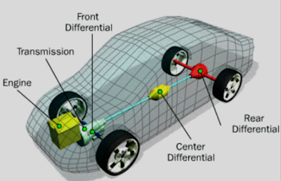 Diagram blok transmisi AWD