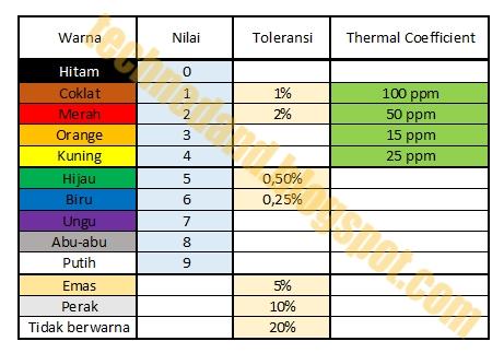 Cara Menghitung Nilai Hambatan Resistor 4, 5, dan 6 Warna
