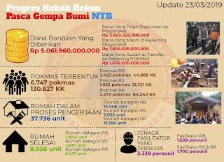 Kalak BPBD: 8.938 Unit Rumah Terdampak Gempa Berhasil Dirampungkan