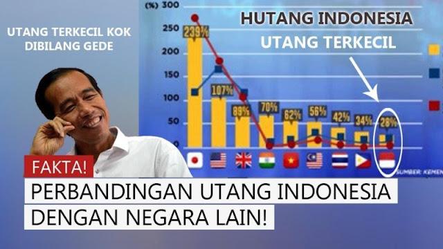 Manfaat Utang Negara bagi Indonesia
