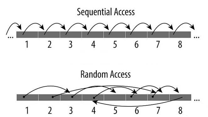... việc đọc giữ liệu trực tiếp từ RAM, thời gian truy xuất RAM được tính  bằng nano giây trong khi đó thời gian truy xuất trên HDD được tính bằng  mili giây) ...