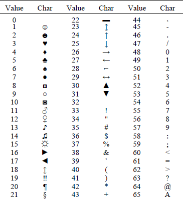 ASCII-codes-0-65