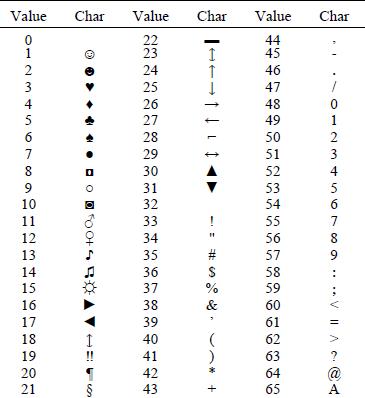 Chat ascii List of