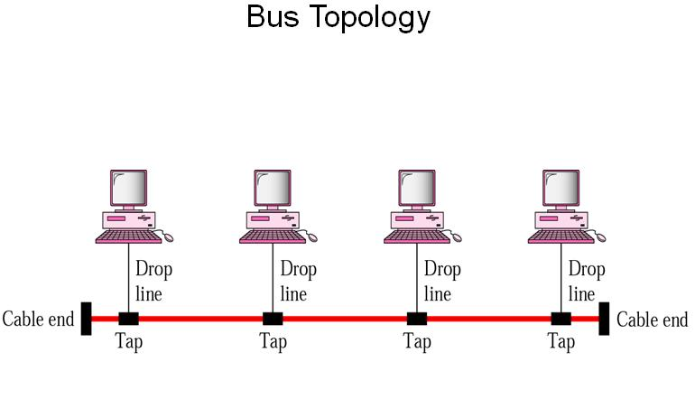 It is also called as Linear Bus Topology  It contains a long cable    Linear Topology