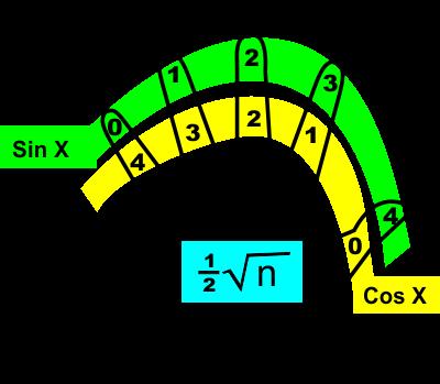 Cara Menghitung Trigonometri dengan Cepat