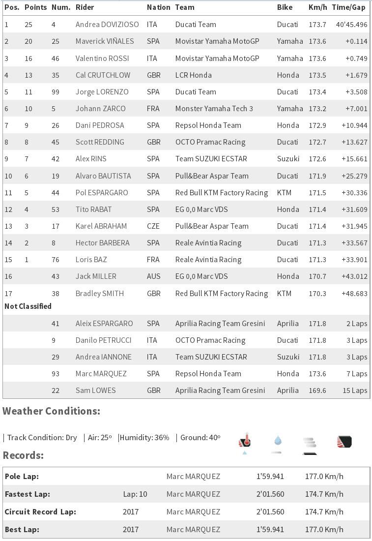 MotoGP Inggris : Dovizioso finish pertama disusul Vinales dan Rossi, Marquez sial