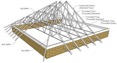 rangka atap baja ringan setengah kuda aplikasi untuk ~ wahana tri karya