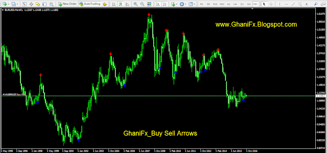 GhaniFx_Buy Sell Arrows MT4 Indicator. - What is Forex Trading