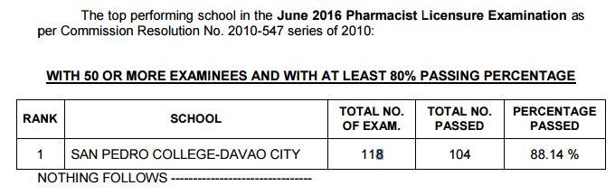 Top performing school June 2016 Pharmacist board exam