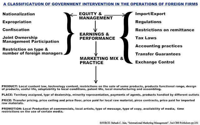 A Classification of Government Intervention in the Operations of Foreign Firms / IndraStra Global