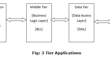 database diagram visual studio 2013 isuzu trooper radio wiring learning lessons for sitecore, c#, .net, sql server: how to create the 3 tier / layer ...