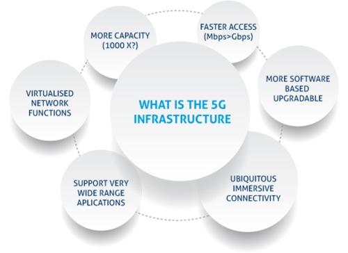 Cara Kerja Teknologi Jaringan 5G
