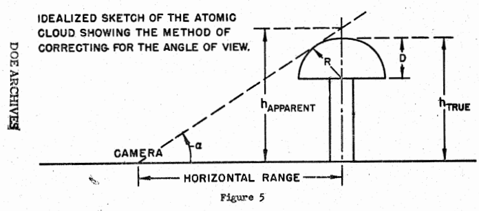 cc17cbc827 AFSWP 895  Dr Kellogg s illustration showing why the cloud top heights were  inaccurately measured and reported in early H-bomb tests like Mike