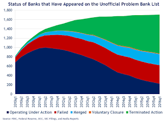 March 2016: Unofficial Problem Bank list declines to 222 Institutions, Q1 2016 Transition Matrix