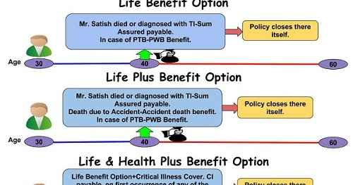 Review ICICI Pru iProtect Smart - Online Term Insurance Plan