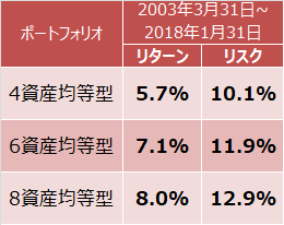 4資産均等型、6資産均等型、8資産均等型のリターンとリスク