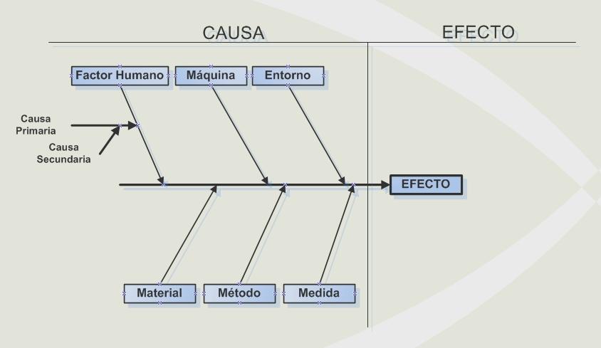 una mirada a la ingenier a civil industrial diagrama causa efecto Causa Y Efecto PPT el diagrama causa efecto tambi n denominado diagrama de ishikawa en honor a su creador es una herramienta gr fica que ayuda a visualizar la relaci n entre
