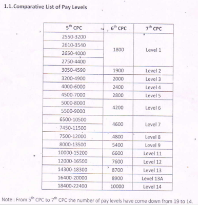 7th-cpc-pay-comparative-pay-structure-bihar-govt-employee-paramnews