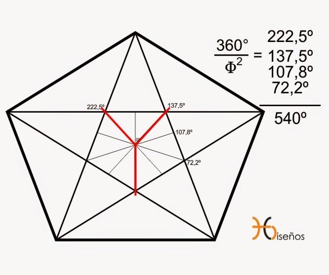 Pentagonometria-Divina Proporcion