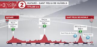 Volta a Catalunya 2019 stage 2
