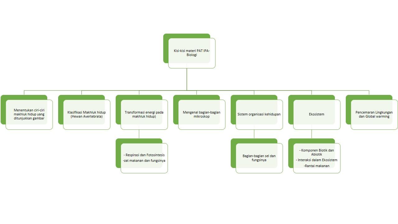 Rangkuman Materi Dan Latihan Soal Untuk Persiapan Pat Ipa Mantap