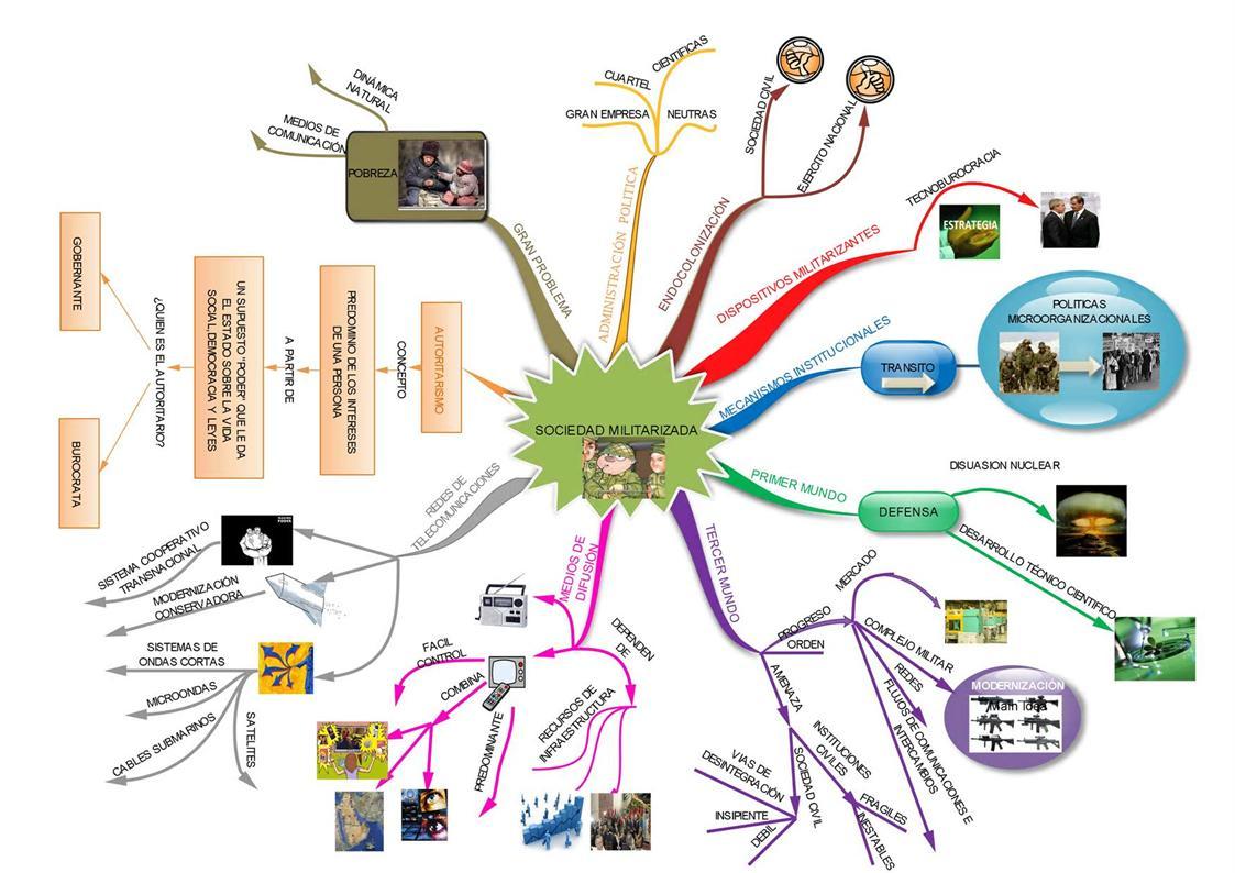 Marca Del Mapa Símbolo De Ios 7: Técnicas De Estudio: Organizadores Gráficos