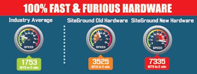 SiteGround Hosting Velocity