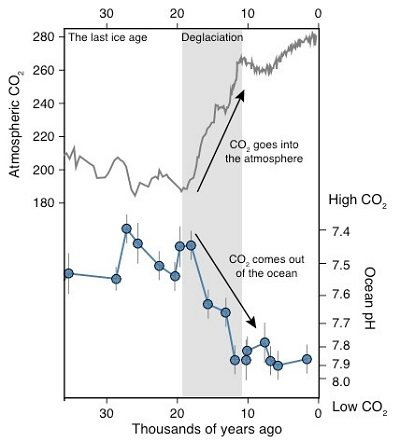Antarctic Ocean carbon dioxide helped end the Ice Age