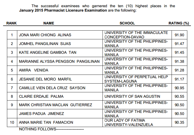 Top 10 List of Passers Pharmacist board exam January 2015 released