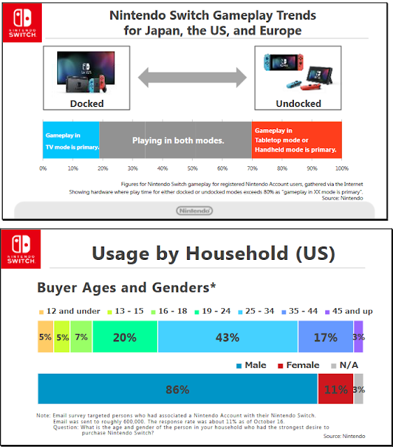 Nintendo Switch Gameplay Trends docked vs undocked chart usage by household gender buyer ages