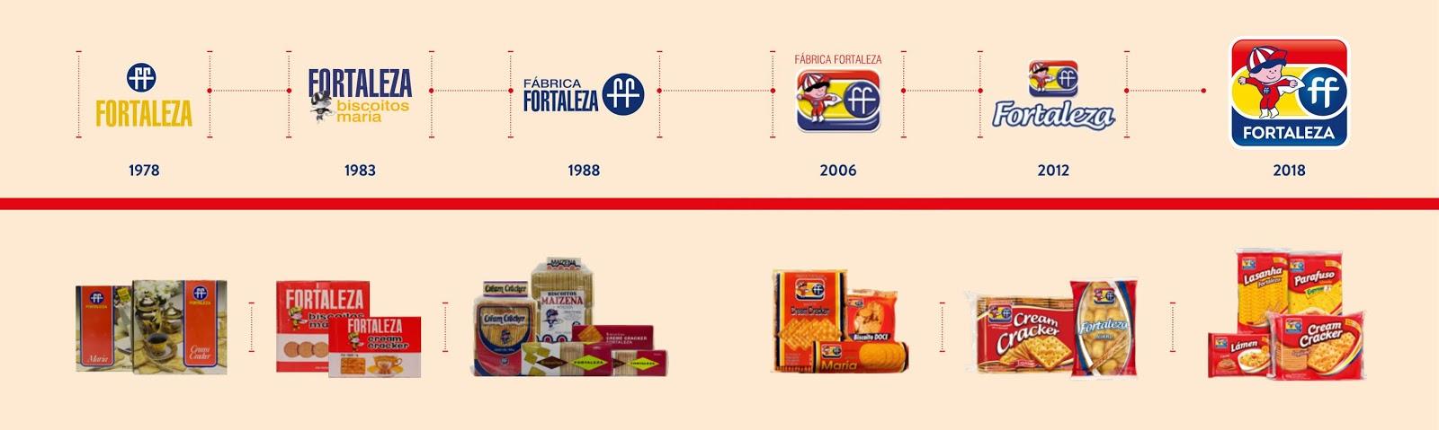 Com um portfólio de mais de 60 produtos, entre massas, massas instantâneas,  biscoitos e torradas, em maio, a Marca Fortaleza, da M. Dias Branco, ... efdb570238