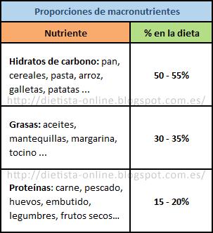 Proporciones de macronutrientes en la dieta
