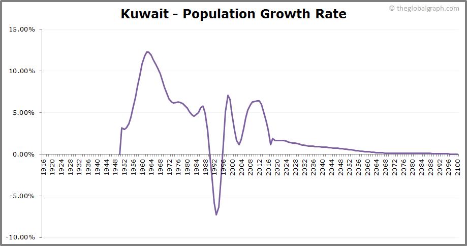 Kuwait  Population Growth Rate