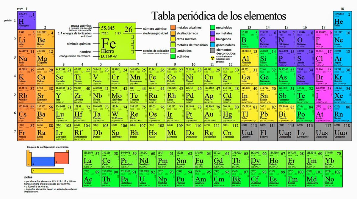 Quimicajmc mayo 2017 la tabla periodica consta de varios elementos quimico ordenados por su numero atomico la tabla periodica muestra la cantidad de protones que contiene cada urtaz Image collections