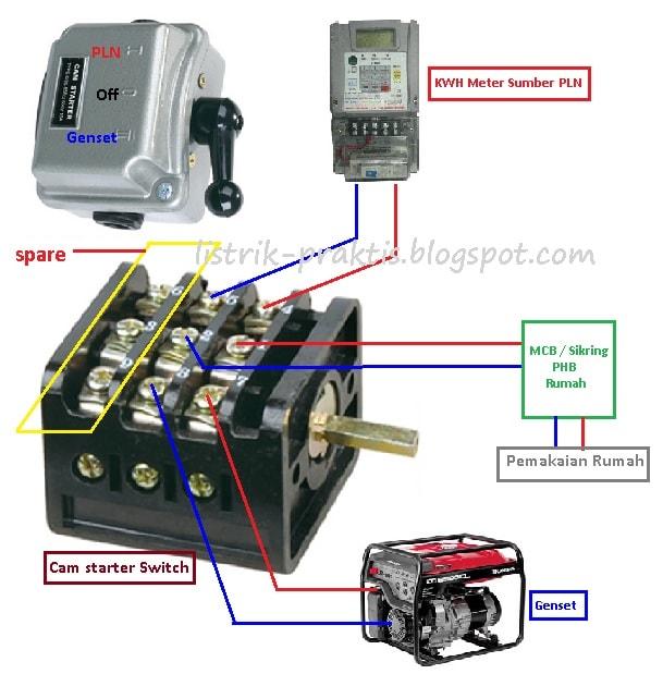 Instalasi genset untuk rumah tinggal listrik praktis instalasi saklar genset dan pln ccuart Images