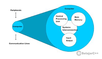 Structur Utama Komputer (Top Level Structure)