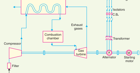 Gas Power Plant Diagram closed cycle gas turbine power plant ... on
