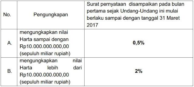 tarif pengampunan pajak peredaran usaha dibawah 4,8 Milyar