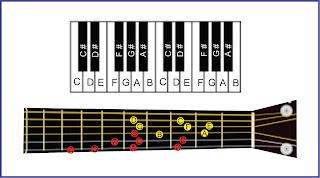 gambar tangga nada c gitar dan piano