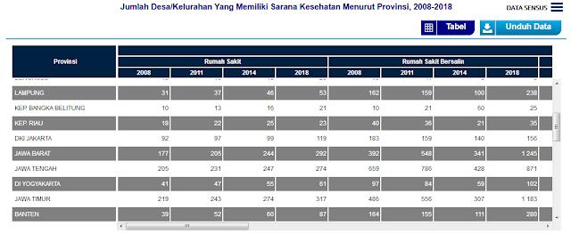 data sarana kesehatan di indonesia