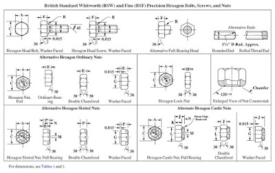 British Standard Whitworth (BSW) and Fine (BSF) Precision Hexagon Bolts, Screws, and Nuts