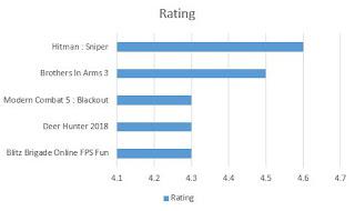 Urutan nilai dari tertinggi ke terendah Daftar 5 Game Menembak Terbaik Di Smartphone berdasarkan jumlah rating