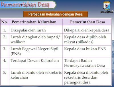 sebutkan 3 perbedaan antara desa dan kelurahan,perbedaan desa dan kelurahan dari segi pengaturan wilayah,persamaan desa dan kelurahan,pengertian desa dan kelurahan,