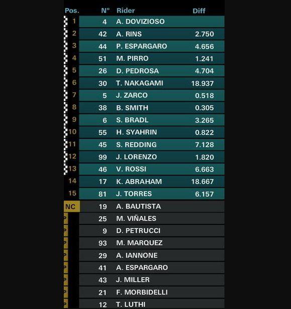 Hasil MotoGP Valencia 2018