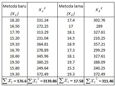 contoh perhitungan uji t
