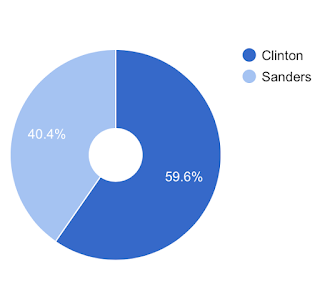 2016 Democratic Primary Contests Won Graph