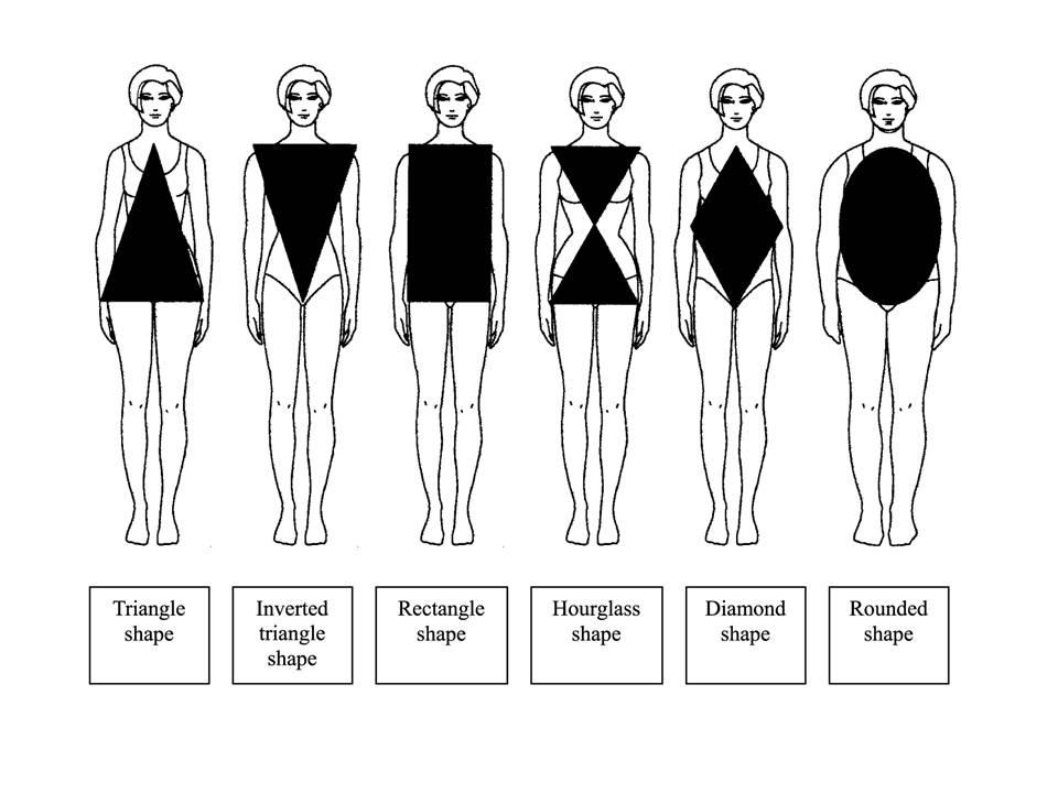 How to dress for your Body Type |Clothing Styles For Body Shapes
