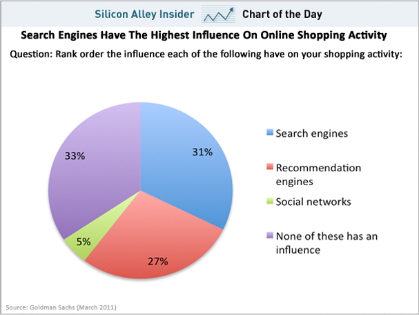 Apparently social media doesn   affect the buying patterns of consumers as much every thinks according to  new study by everyone  favorite bank also music industry blog does networking what rh music point spot